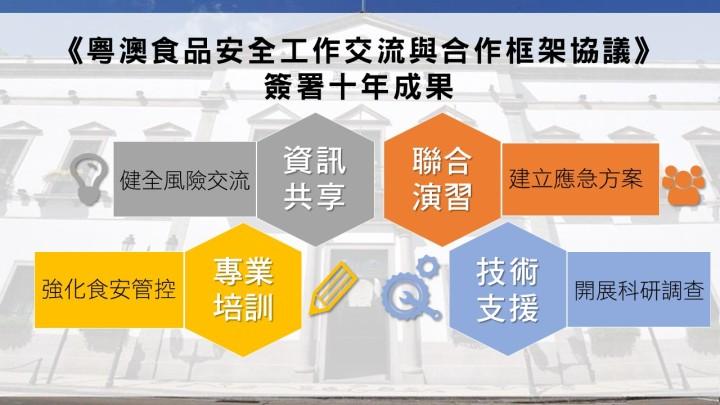 粵澳食品安全合作十年成果