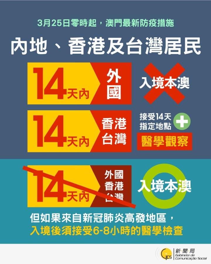 【圖文包】內地、香港及台灣居民最新入境措施
